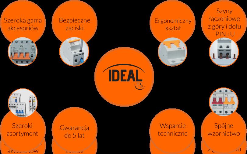 bezpiecznik charakterystyka ideal